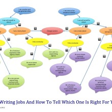 10 writing jobs and how to tell which one is right for you [INFOGRAPHIC]